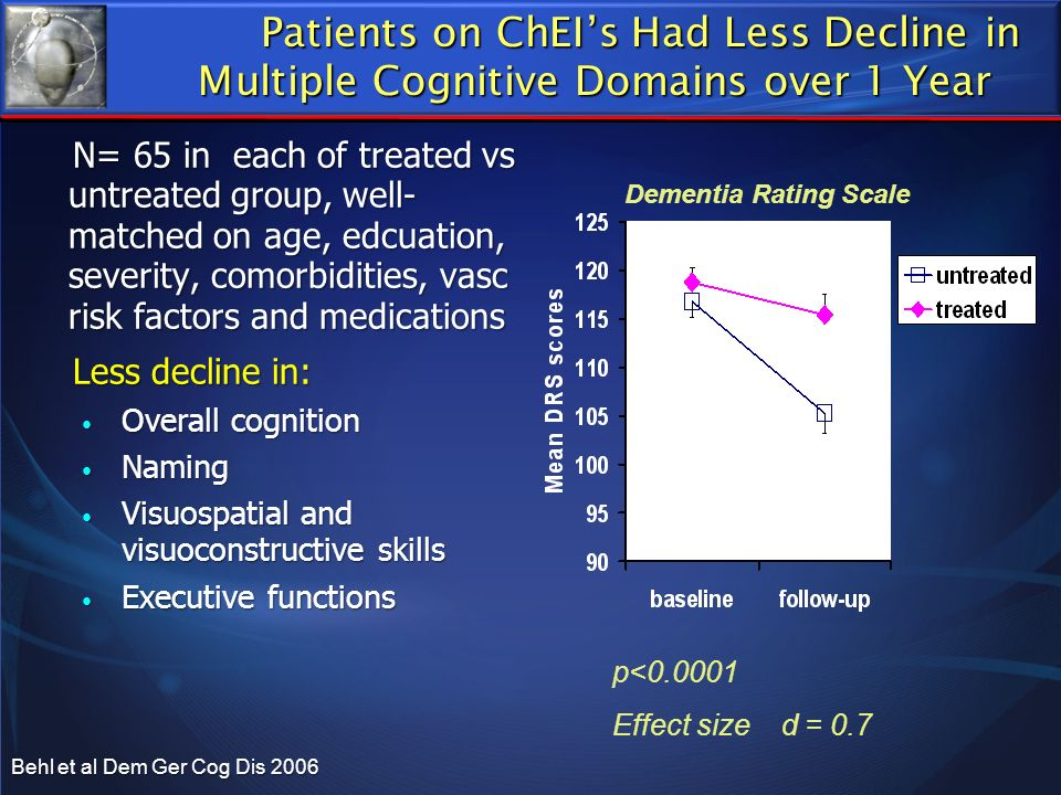 Patients on ChEI's Had Less Decline in