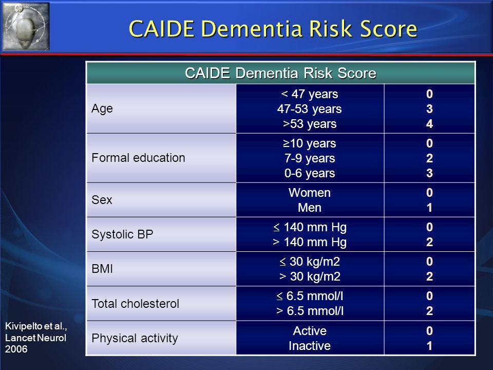 CAIDE Dementia Risk Score