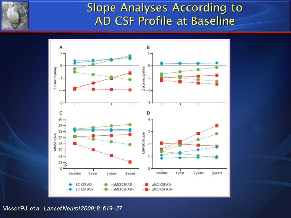 Slope Analyses According to AD CSF Profile at Baseline