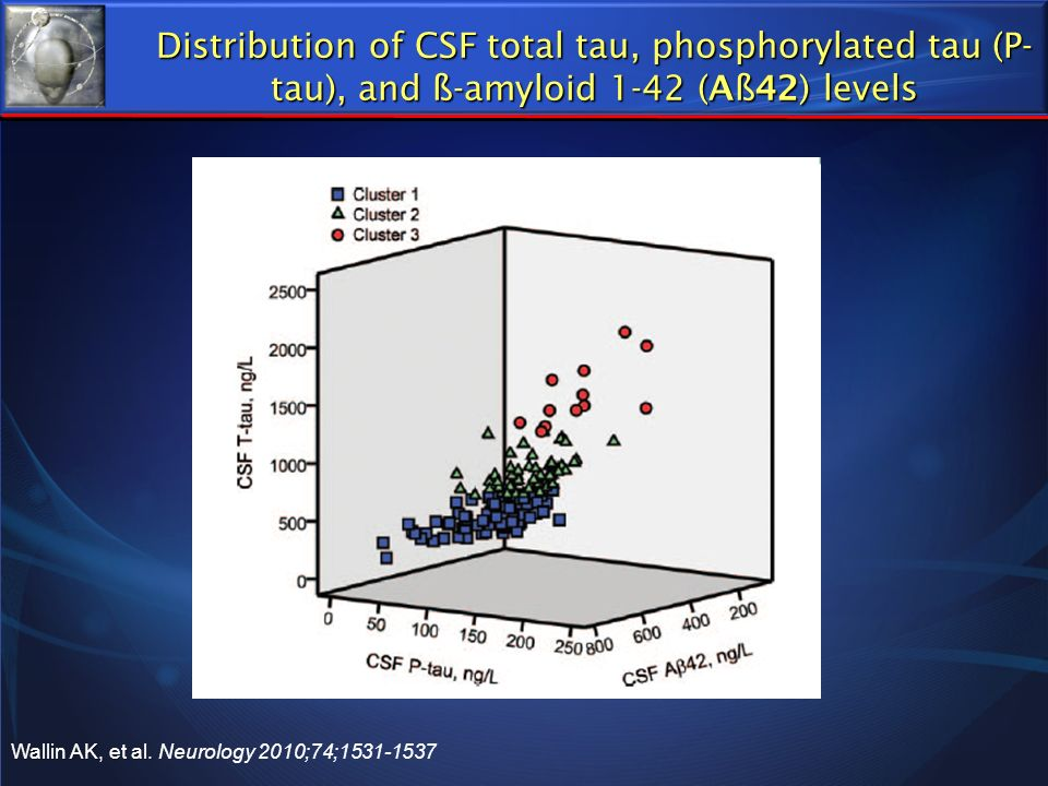 Distribution of CSF total tau, phosphorylated tau (P-tau), and ß-amyloid 1-42 (Aß42) levels