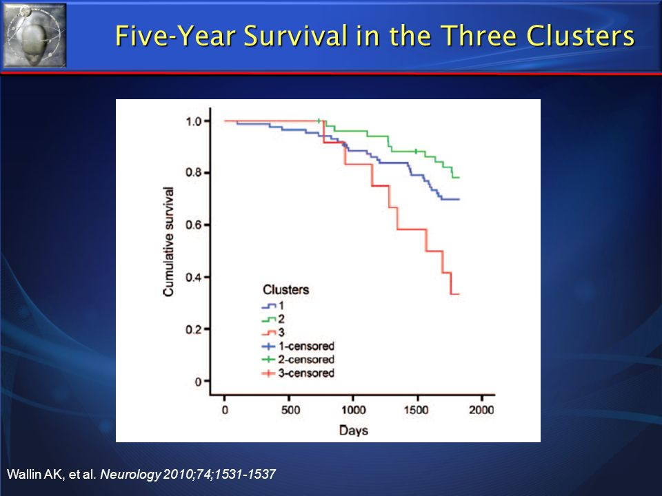 Five-Year Survival in the Three Clusters