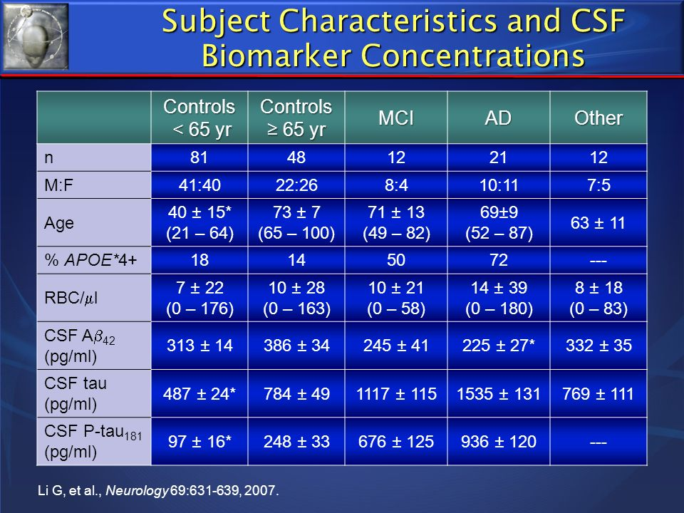 Subject Characteristics and CSF Biomarker Concentrations