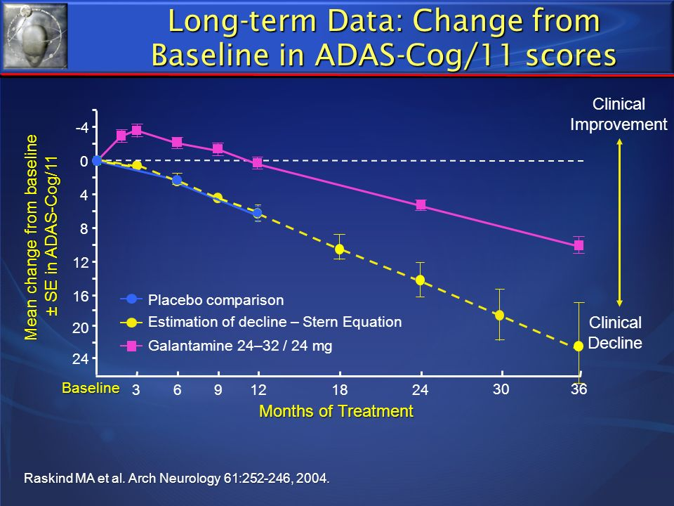 Long-term Data: Change from Baseline in ADAS-Cog/11 scores