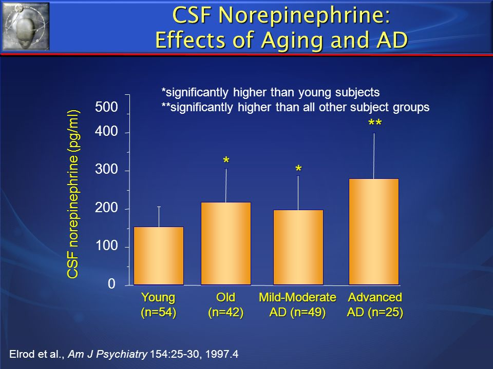 CSF Norepinephrine: Effects of Aging and AD
