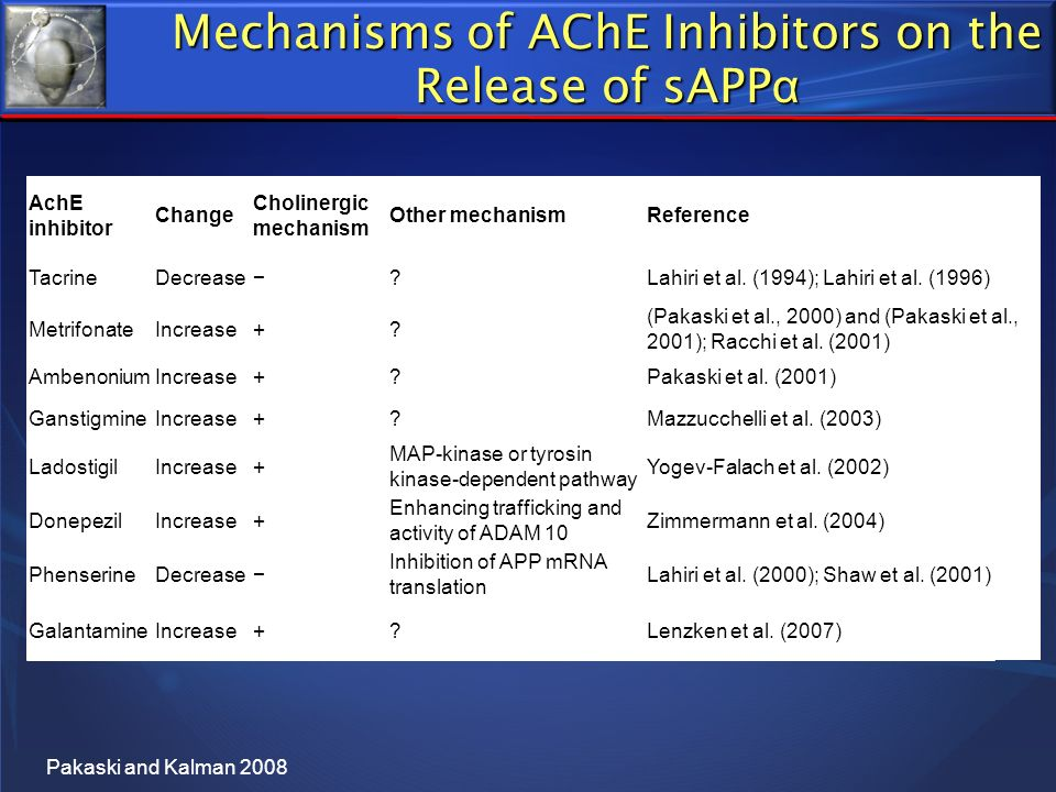 Mechanisms of AChE Inhibitors on the Release of sAPPα