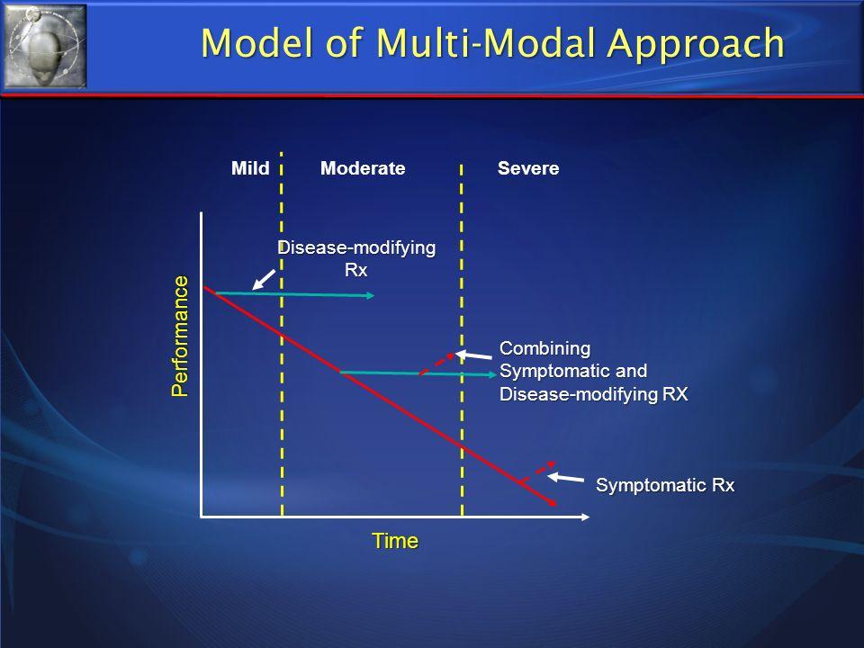 Model of Multi-Modal Approach