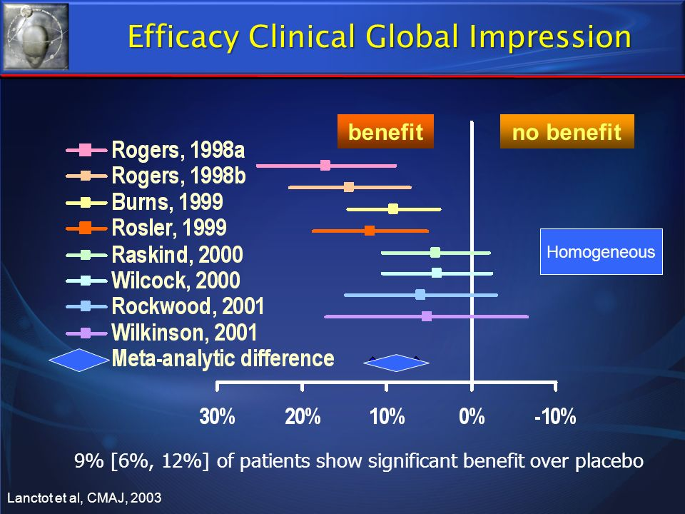 Efficacy Clinical Global Impression