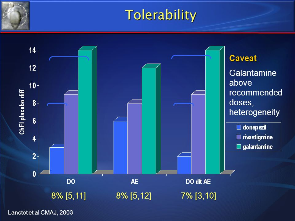 Tolerability Caveat Galantamine above recommended doses, heterogeneity