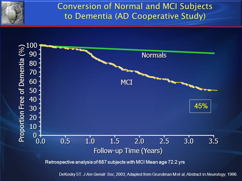 Conversion of Normal and MCI Subjects to Dementia (AD Cooperative Study)