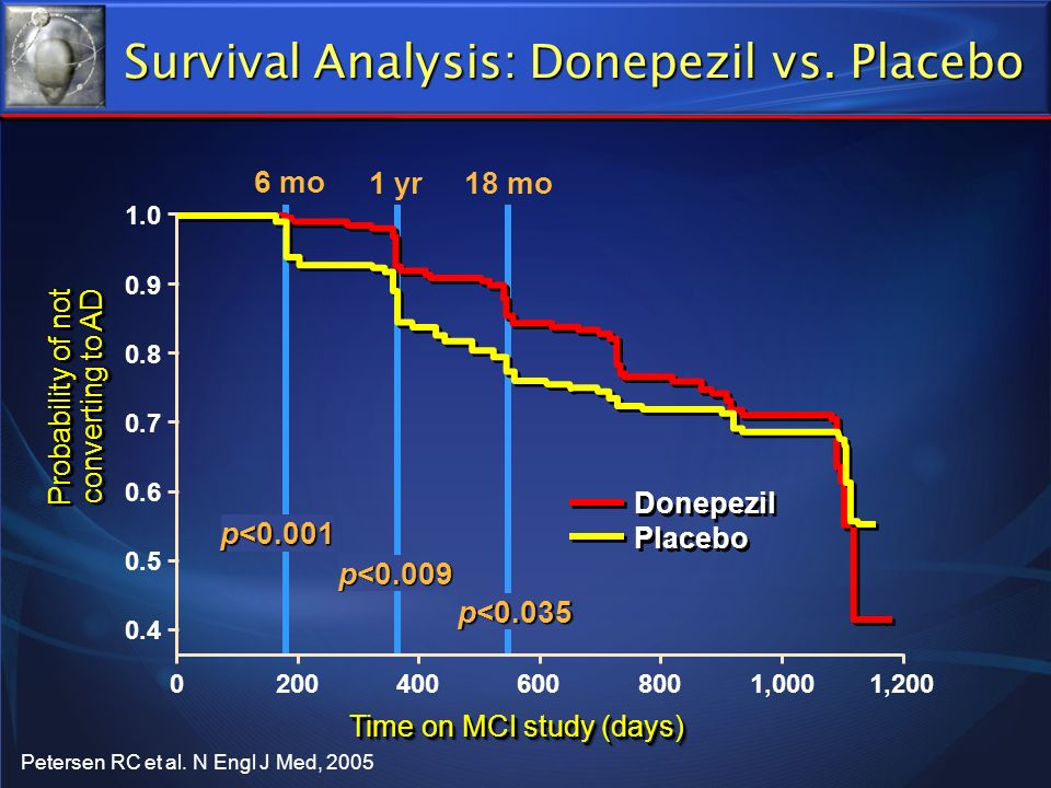 Survival Analysis: Donepezil vs. Placebo