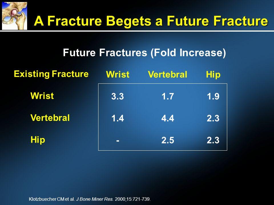 A Fracture Begets a Future Fracture Future Fractures (Fold Increase)