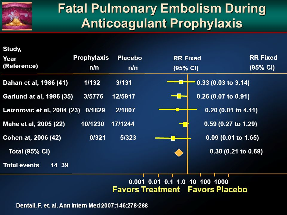 Fatal Pulmonary Embolism During Anticoagulant Prophylaxis