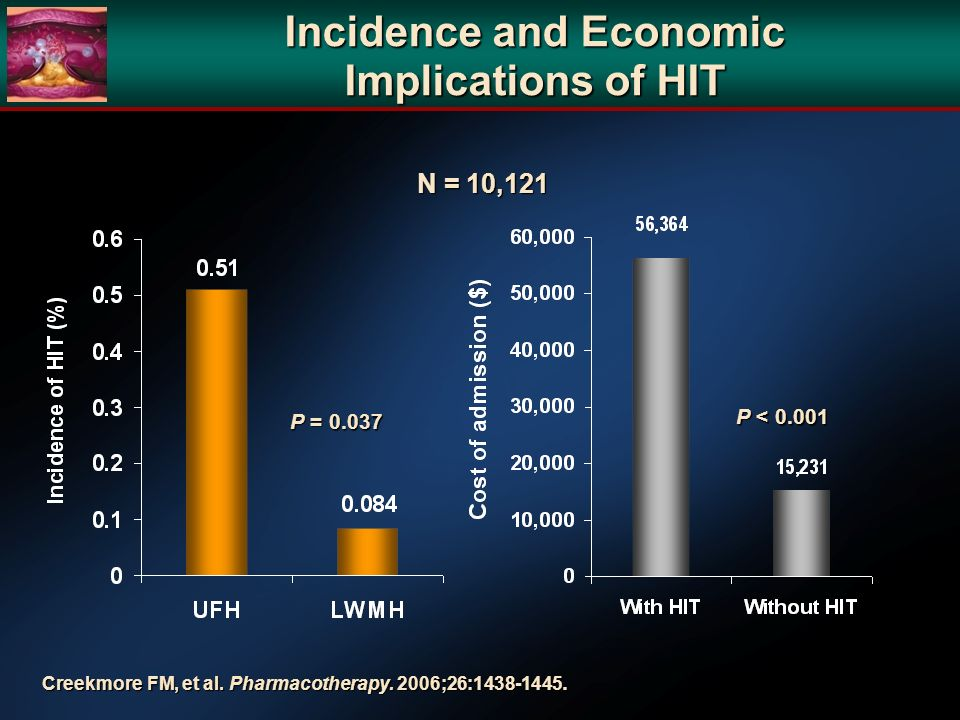 Incidence and Economic Implications of HIT