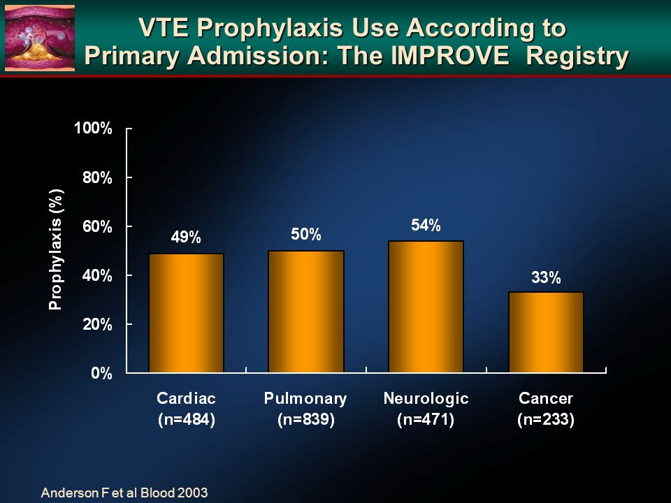 VTE Prophylaxis Use According to Primary Admission: The IMPROVE Registry