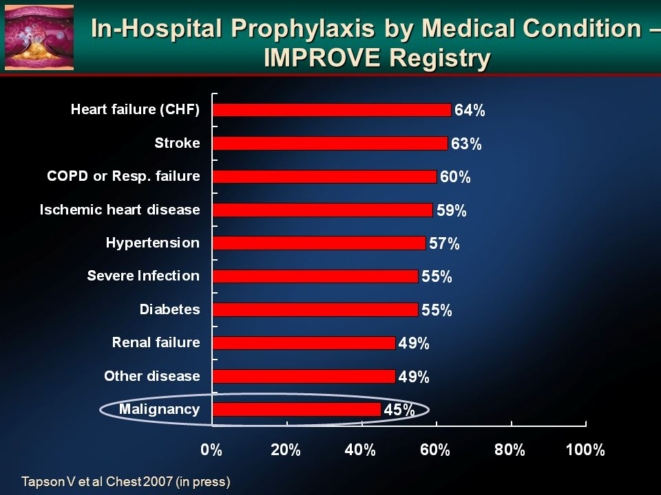 In-Hospital Prophylaxis by Medical Condition – IMPROVE Registry