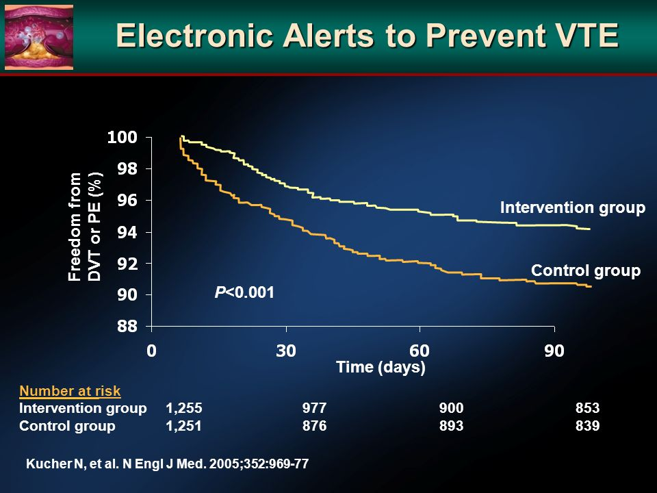 Electronic Alerts to Prevent VTE