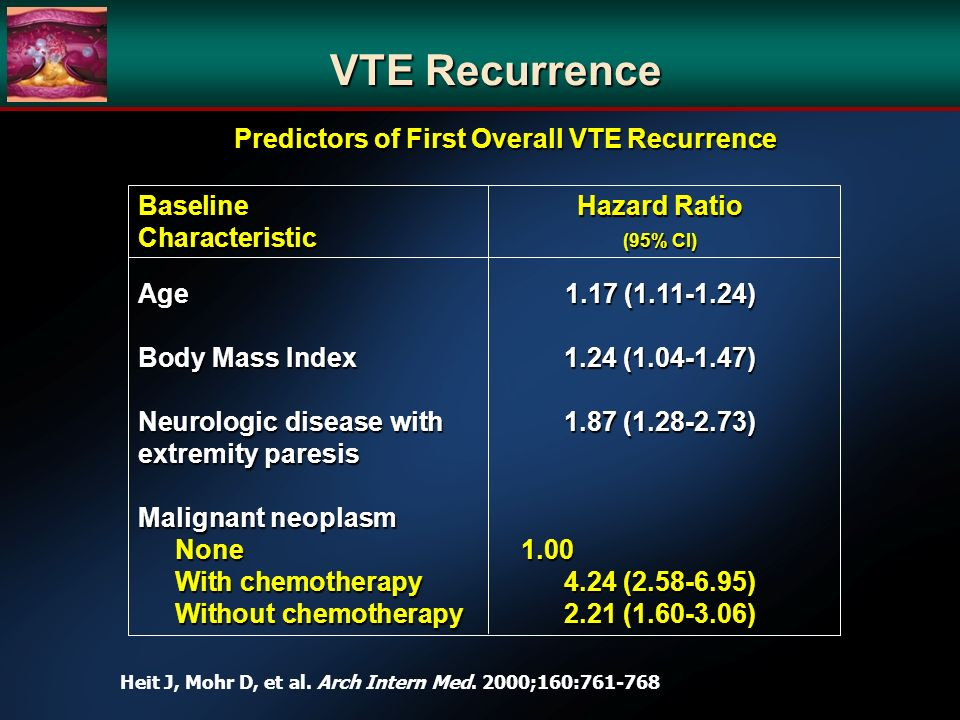 Predictors of First Overall VTE Recurrence