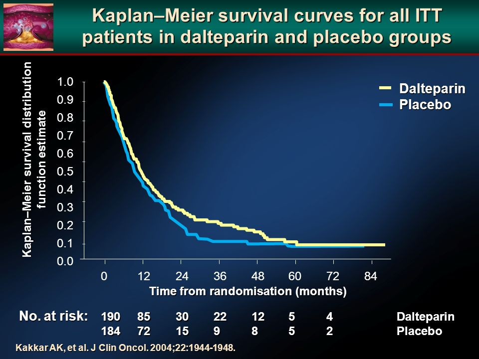 Kaplan–Meier survival curves for all ITT patients in dalteparin and placebo groups