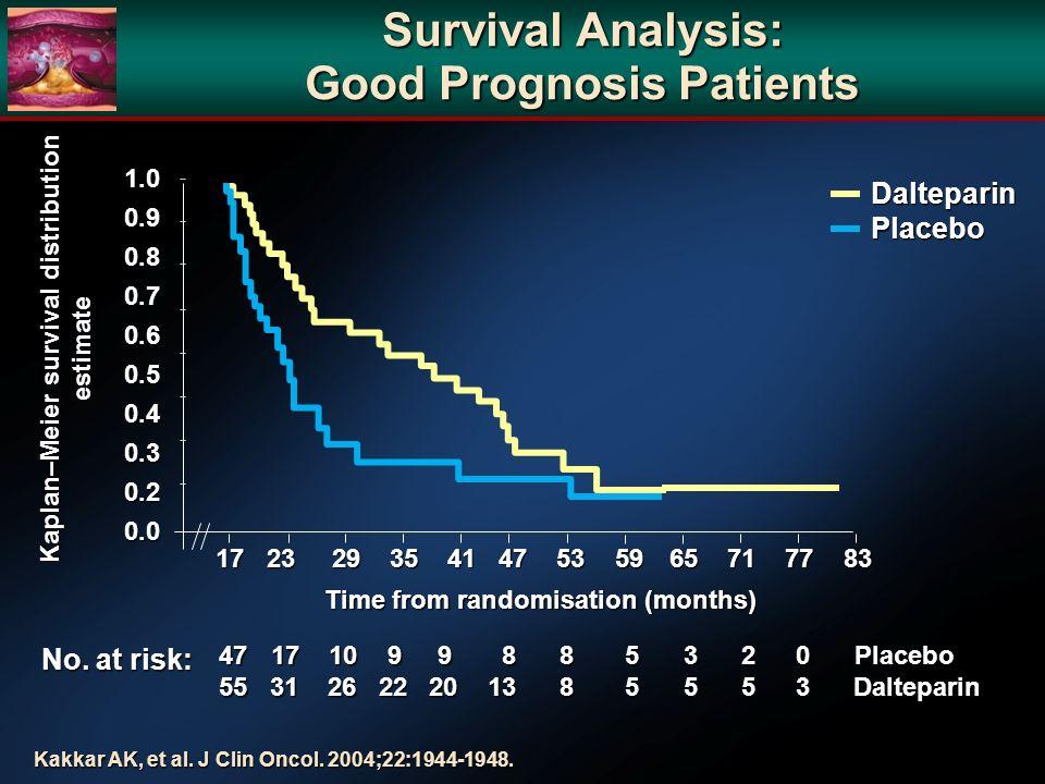 Survival Analysis: Good Prognosis Patients