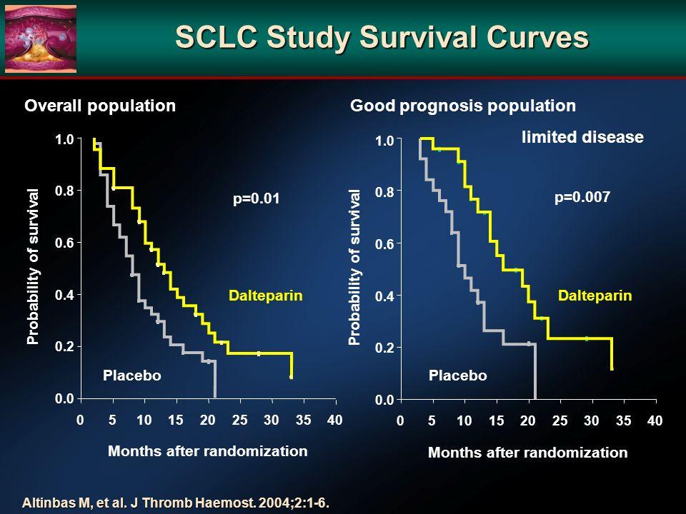 SCLC Study Survival Curves