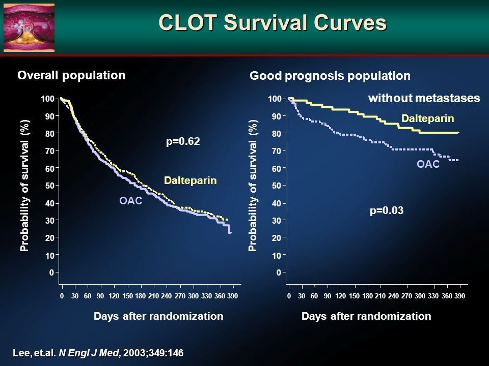 CLOT Survival Curves Overall population Good prognosis population