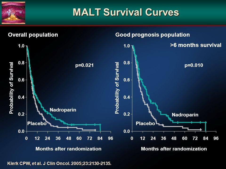 MALT Survival Curves Overall population Good prognosis population