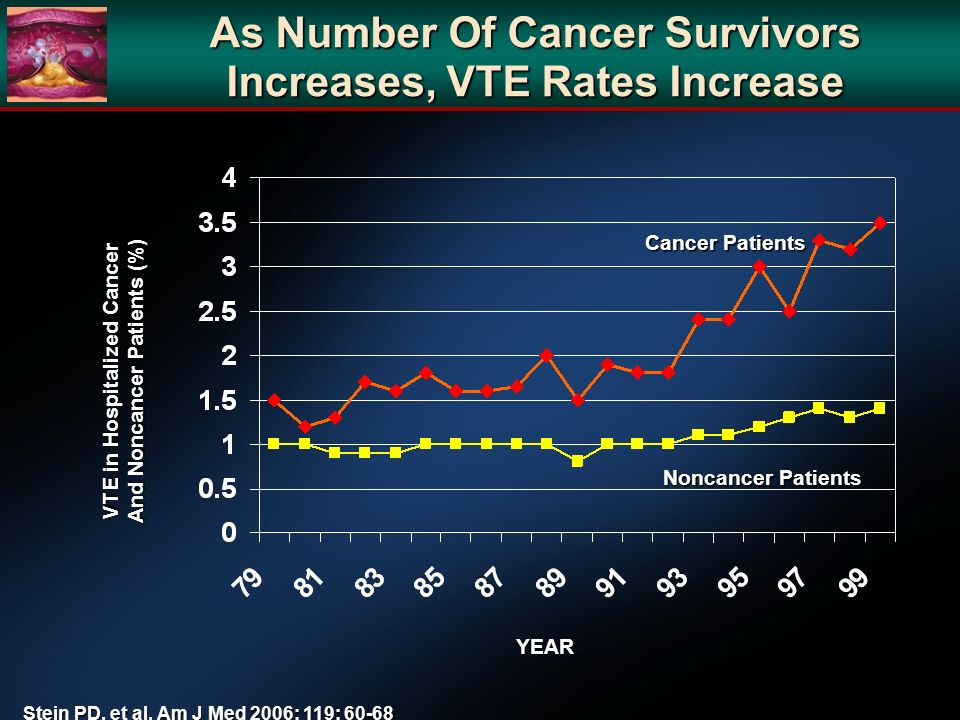 As Number Of Cancer Survivors Increases, VTE Rates Increase