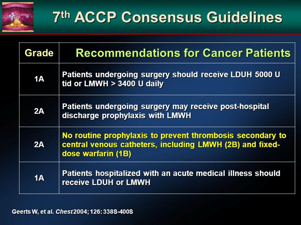 7th ACCP Consensus Guidelines