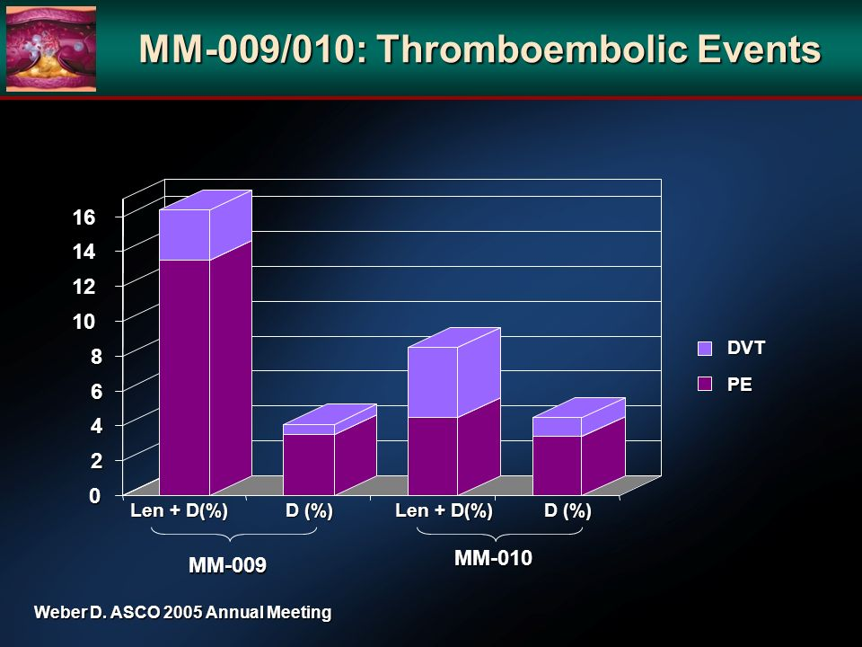 MM-009/010: Thromboembolic Events