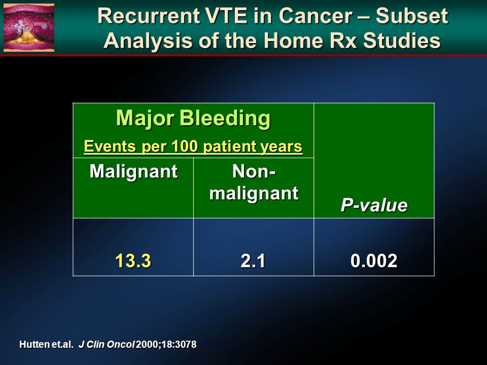 Recurrent VTE in Cancer – Subset Analysis of the Home Rx Studies