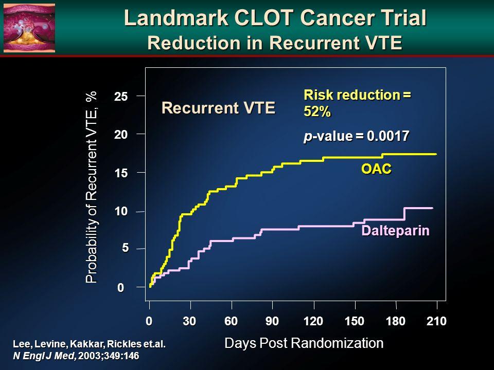 Landmark CLOT Cancer Trial Reduction in Recurrent VTE
