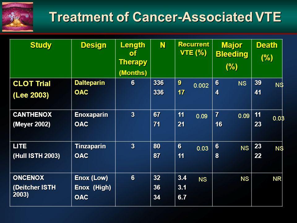Treatment of Cancer-Associated VTE