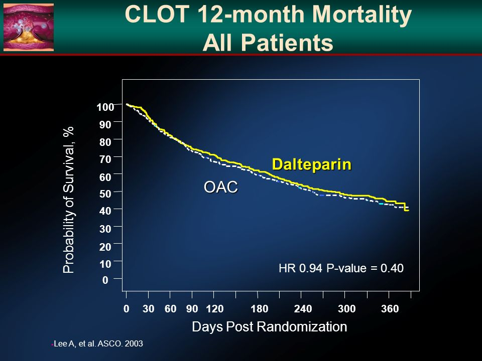 CLOT 12-month Mortality All Patients