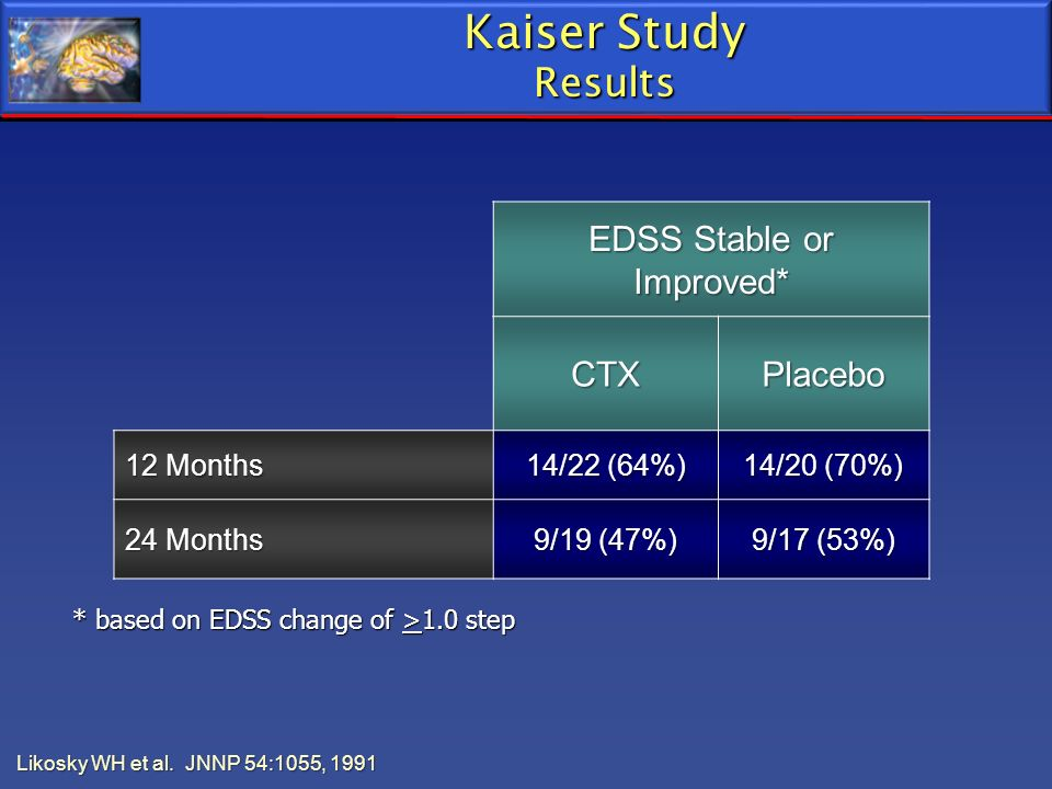 EDSS Stable or Improved*