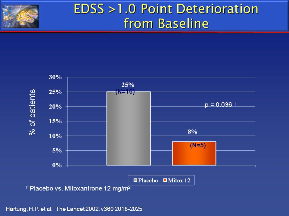 EDSS >1.0 Point Deterioration from Baseline