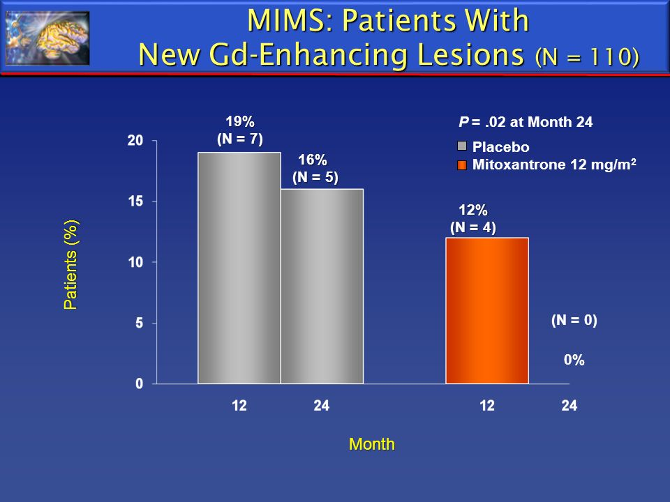 MIMS: Patients With New Gd-Enhancing Lesions (N = 110)