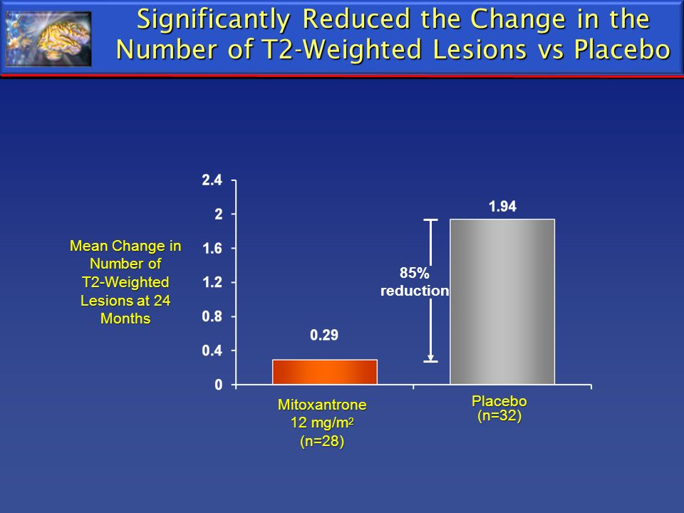 Mean Change in Number of T2-Weighted Lesions at 24 Months