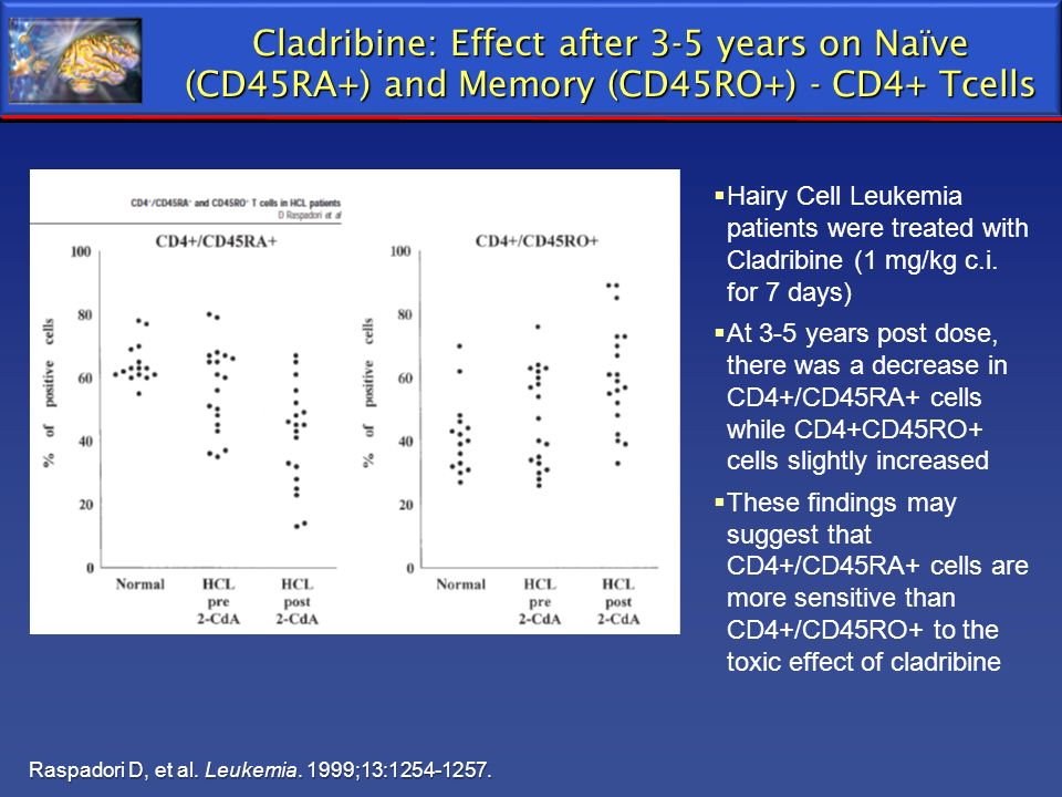 Cladribine: Effect after 3-5 years on Naïve (CD45RA+) and Memory (CD45RO+) - CD4+ Tcells