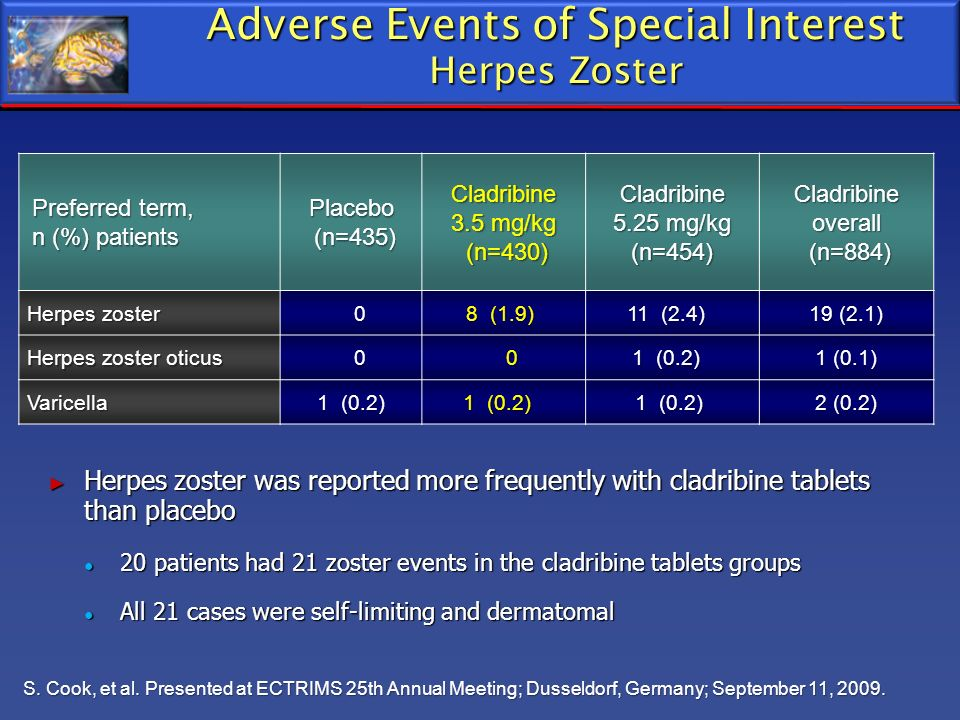 Adverse Events of Special Interest Herpes Zoster