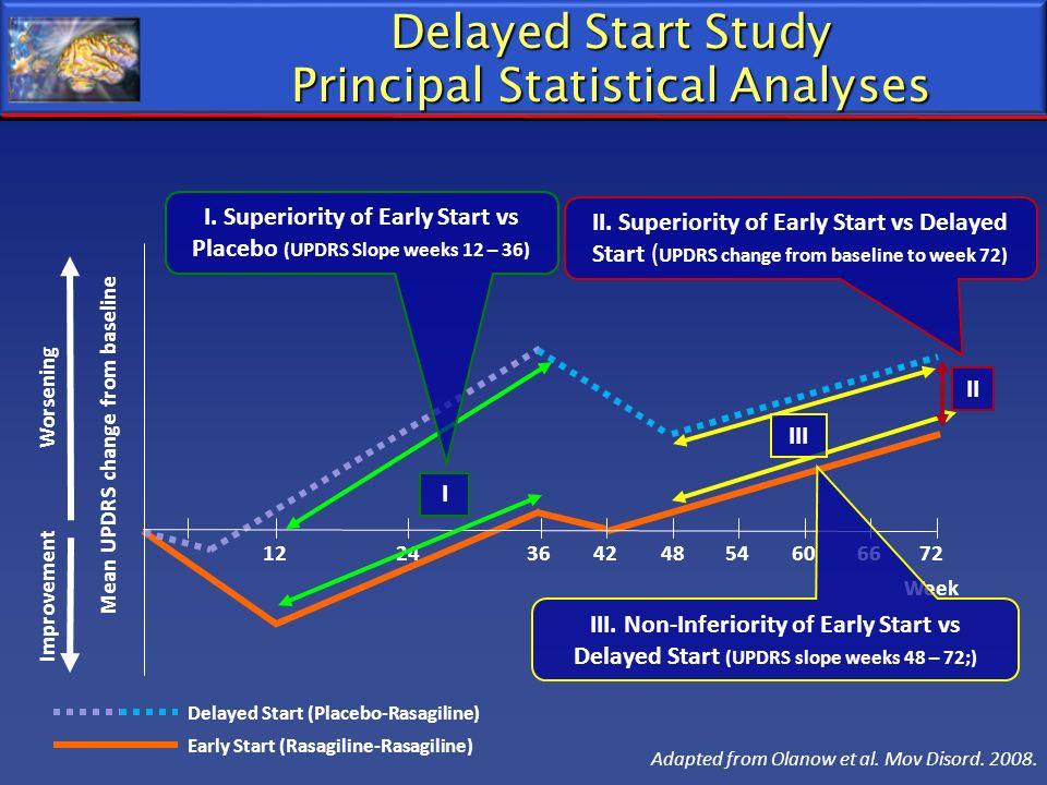 Delayed Start Study Principal Statistical Analyses
