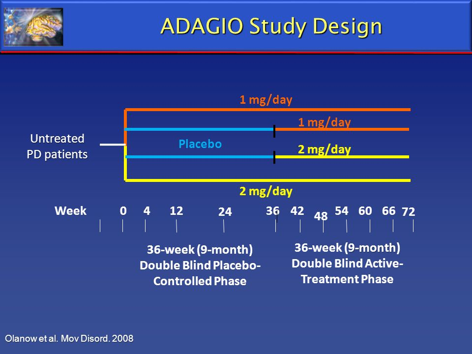 ADAGIO Study Design Placebo 1 mg/day 2 mg/day Untreated PD patients