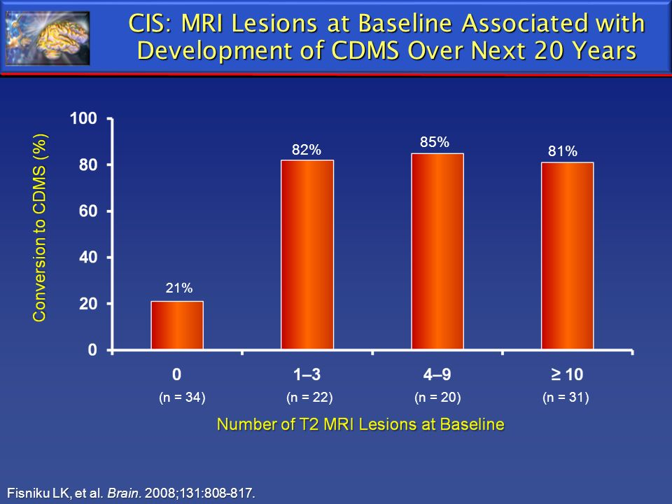 CIS: MRI Lesions at Baseline Associated with Development of CDMS Over Next 20 Years