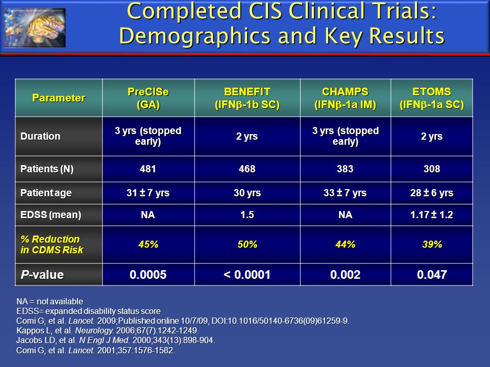 Completed CIS Clinical Trials: Demographics and Key Results