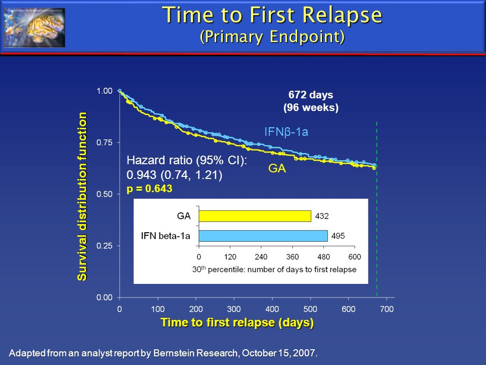 Time to First Relapse (Primary Endpoint)
