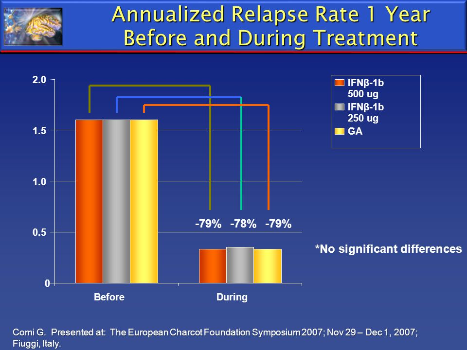 Annualized Relapse Rate 1 Year Before and During Treatment