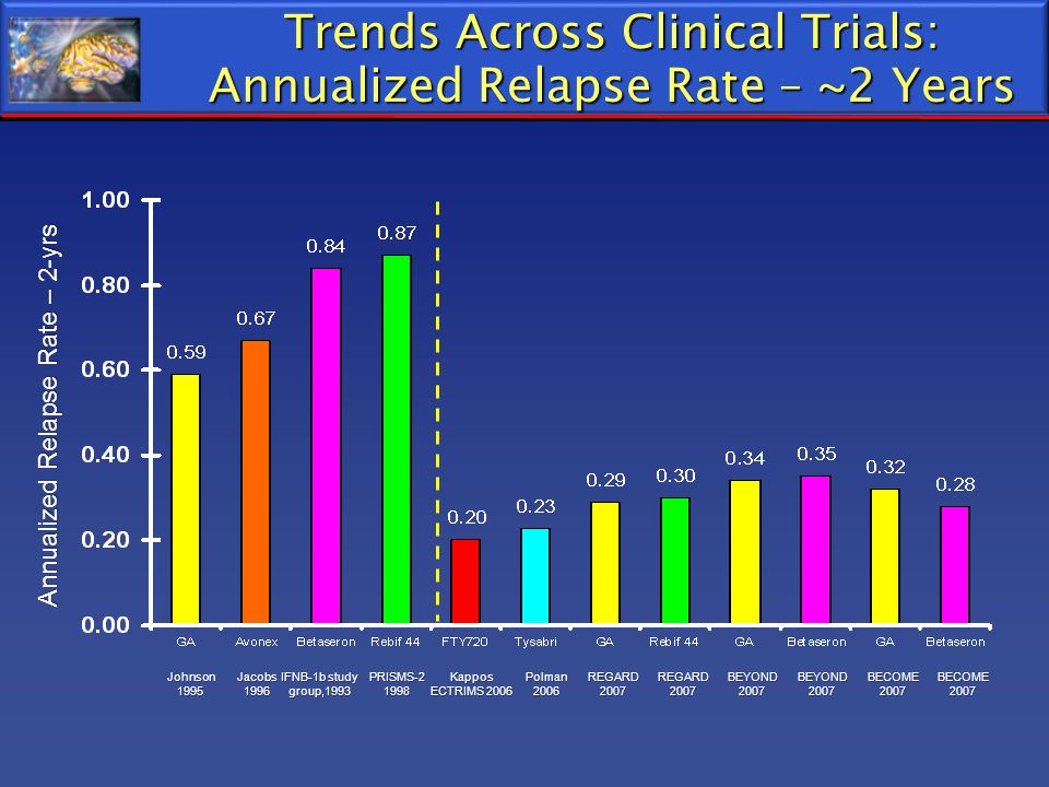 Trends Across Clinical Trials: Annualized Relapse Rate – ~2 Years