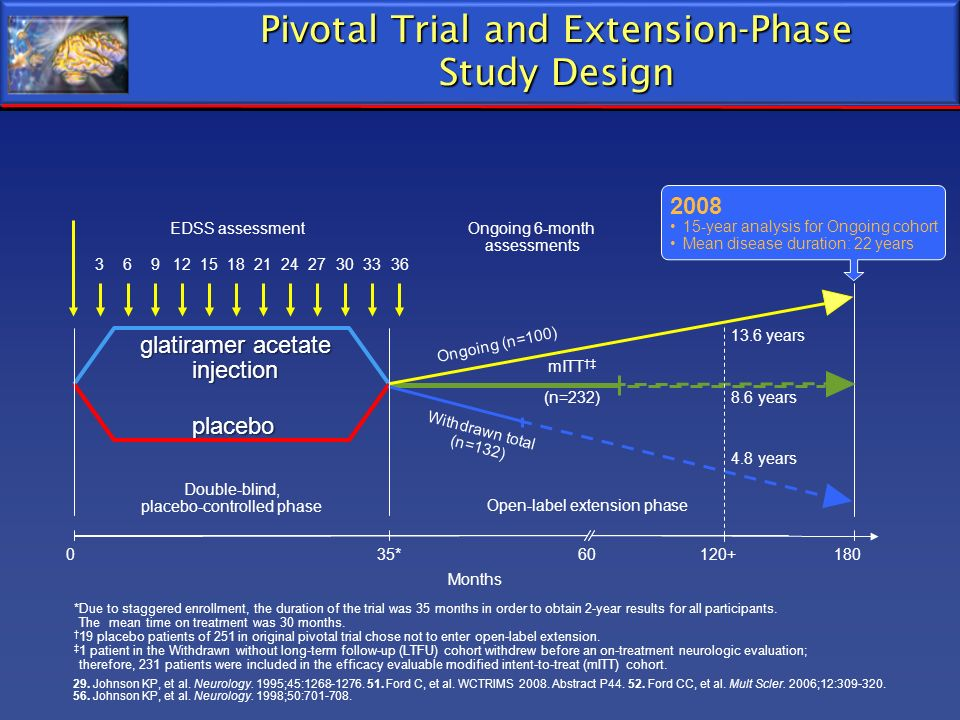 Pivotal Trial and Extension-Phase Study Design