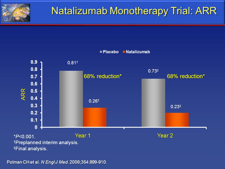 Natalizumab Monotherapy Trial: ARR
