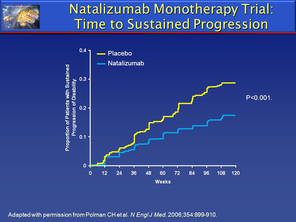 Natalizumab Monotherapy Trial: Time to Sustained Progression