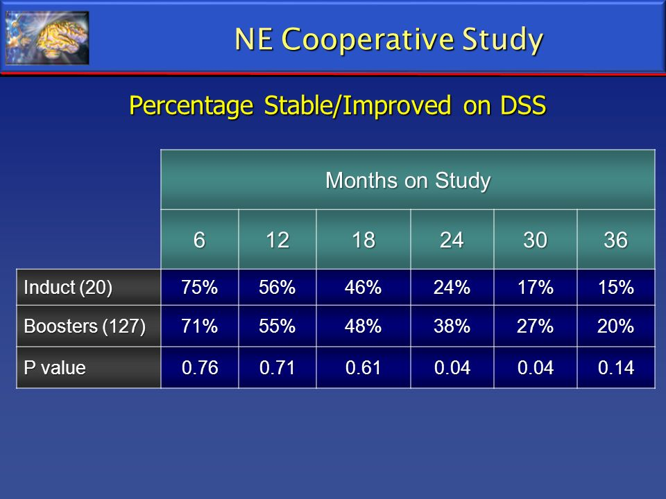 Percentage Stable/Improved on DSS